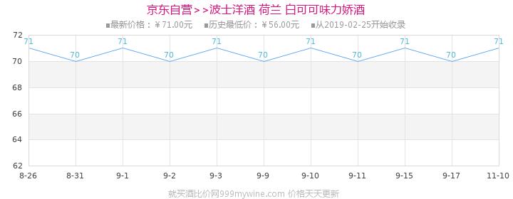 【京东超市】波士(Bol's)洋酒 荷兰波士白可力娇酒700ml价格走势图