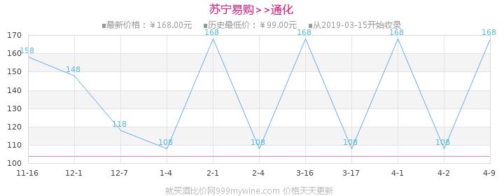 通化(TONHWA)莞妍冰酒(冰红)11.5%vol 375ml 葡萄酒价格走势图