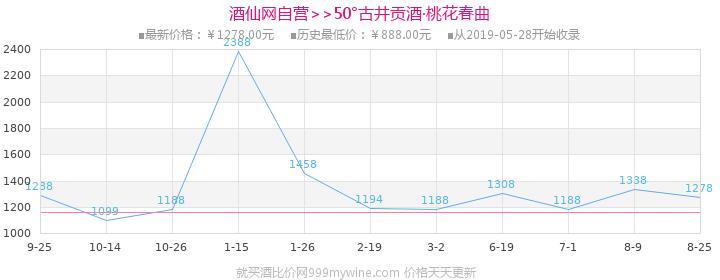 50°古井贡酒·桃花春曲500ml(6瓶装)价格走势图