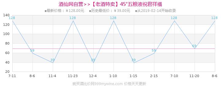 【老酒特卖】45°五粮液祝君祥福100ml(2012-2013年)(6瓶装)价格走势图