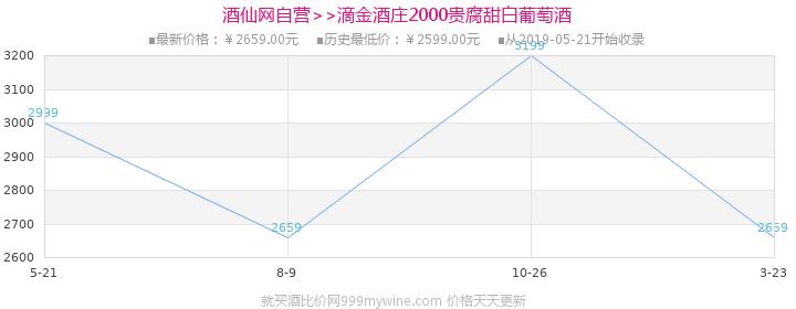 (列级庄·名庄·正牌)滴金酒庄2000贵腐甜白葡萄酒750ml价格走势图