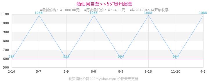 55°贵州湄窖500ml(6瓶装)价格走势图