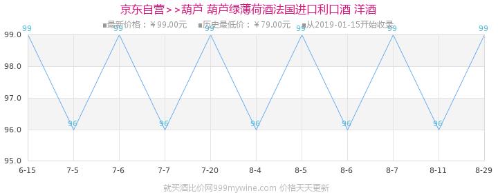 【京东超市】葫芦(GET 27) 洋酒 法国葫芦绿薄荷酒700ml价格走势图