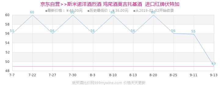 【京东超市】斯米诺(Smirnoff)洋酒 (红)伏特加 750ml价格走势图