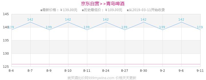青岛啤酒(TsingTao)奥古特 12度 330ml*24听整箱装(新老包装随机发货)价格走势图