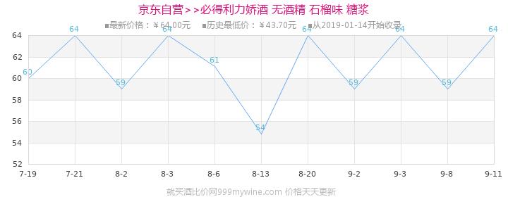 【京东超市】必得利(Bardinet)洋酒 无酒精 石榴味 糖浆 700ml价格走势图