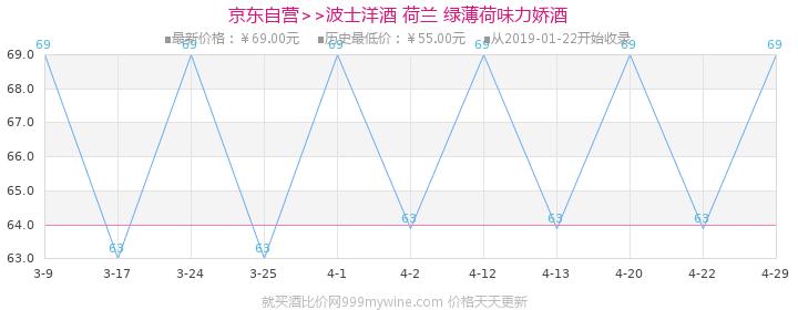 【京东超市】波士(BOL'S)洋酒 荷兰 绿薄荷味力娇酒700ml价格走势图