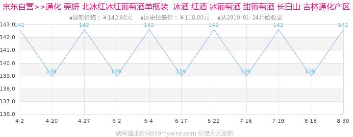 通化 红酒 莞妍冰酒(冰红)11.5%vol 375ml 单瓶装价格走势图