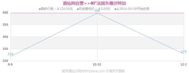 40°法国灰雁伏特加(原味)750ml价格走势图