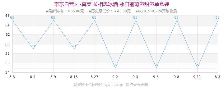 【京东超市】莫高长相思冰酒 500ml价格走势图