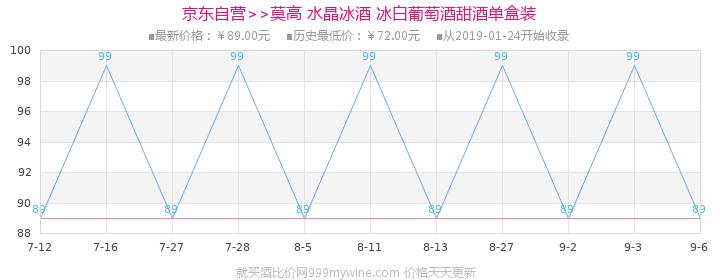 【京东超市】莫高水晶冰酒 500ml价格走势图