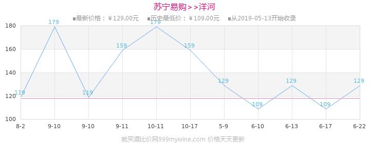 洋河(YangHe)洋河大曲(天蓝瓶)52度500ml*2礼盒装浓香型白酒(新老包装随机发货)价格走势图
