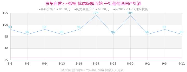 【京东超市】张裕(CHANGYU)红酒 优选级解百纳干红葡萄酒 750ml价格走势图