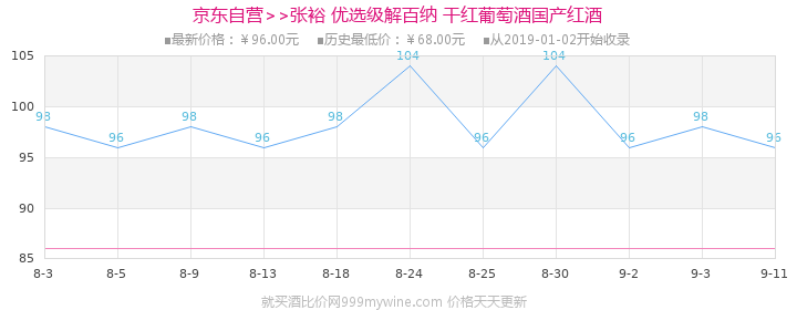 张裕(CHANGYU)红酒 优选级解百纳干红葡萄酒 750ml价格走势图