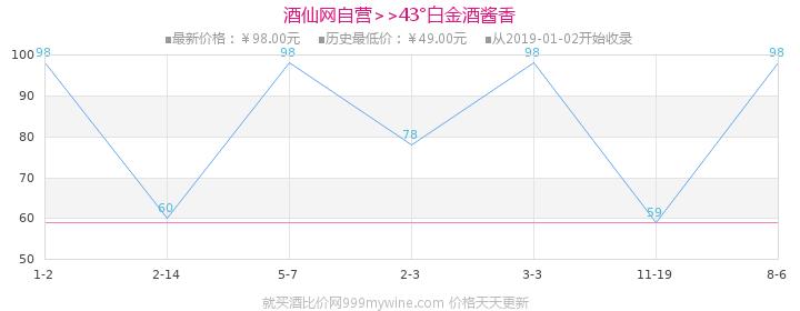 43°白金酒酱香(红酱A3)250ml(双瓶装)价格走势图