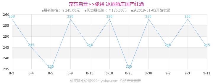 【京东超市】张裕(CHANGYU)红酒 冰酒酒庄 金钻级冰酒 375ml价格走势图