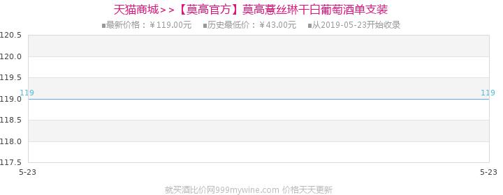 【莫高官方】莫高薏丝琳干白葡萄酒750ml单支装价格走势图