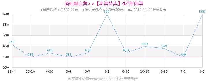 【老酒特卖】42°新郎酒(12)500ml(生产日期2011年)价格走势图