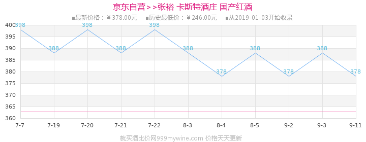【京东超市】张裕(CHANGYU)红酒 卡斯特酒庄特选级蛇龙珠干红葡萄酒 750ml价格走势图