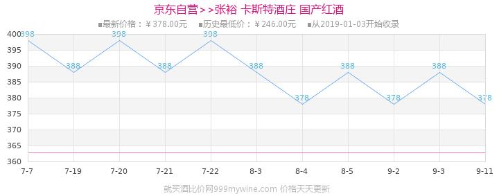 张裕(CHANGYU)红酒 卡斯特酒庄特选级蛇龙珠干红葡萄酒 750ml价格走势图