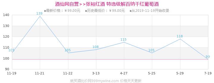 张裕(CHANGYU)红酒 特选级解百纳干红葡萄酒750ml价格走势图