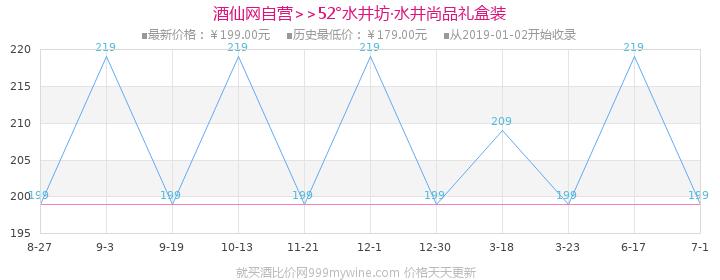 52°水井坊·水井尚品礼盒装500ml价格走势图