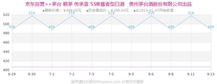 茅台 赖茅 传承蓝 53度 500ml 酱香型白酒(新老包装随机发货)价格走势图