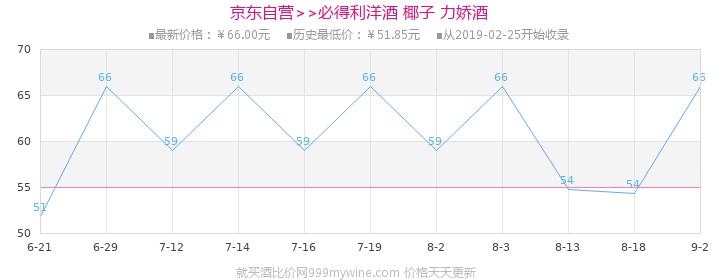 【京东超市】必得利(Bardinet)洋酒 椰子 力娇酒 700ml价格走势图