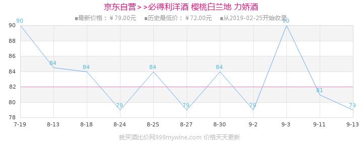 【京东超市】必得利(Bardinet)洋酒 樱桃白兰地 力娇酒 700ml价格走势图