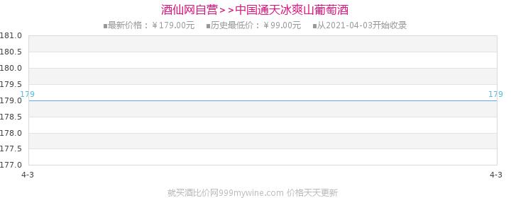 中国通天冰爽山葡萄酒485ml(6瓶装)价格走势图