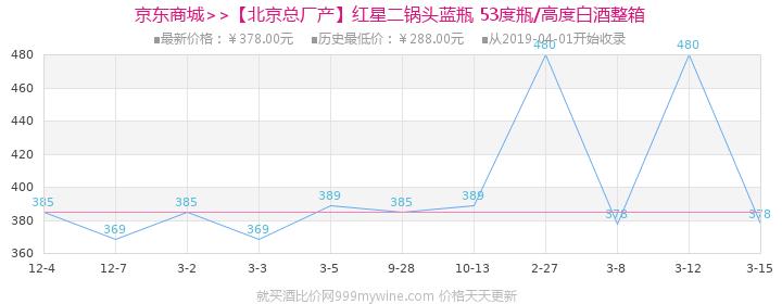【北京总厂产】红星二锅头蓝瓶 53度500ml*12瓶高度白酒整箱价格走势图