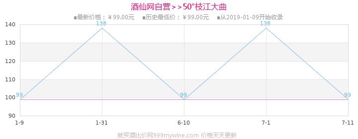 50°枝江大曲480ml(12瓶装)价格走势图