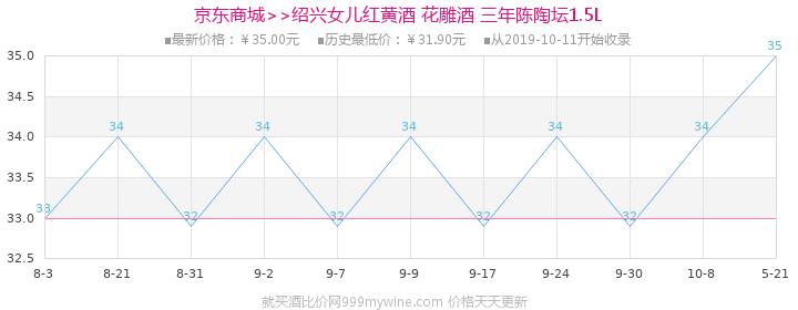 绍兴黄酒 花雕酒 女儿红 三年陈陶坛1.5L价格走势图