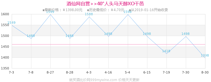 【礼盒】40°人头马天醇XO干邑700ml价格走势图