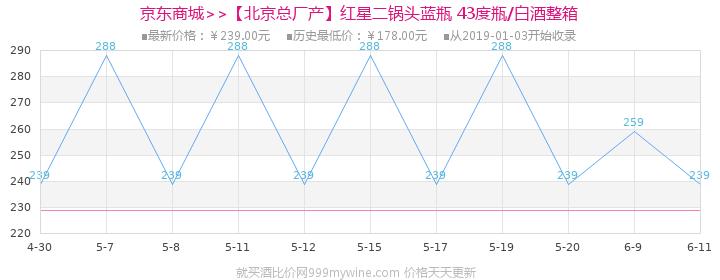 【北京总厂产】红星二锅头蓝瓶 43度750ml*6瓶白酒整箱价格走势图