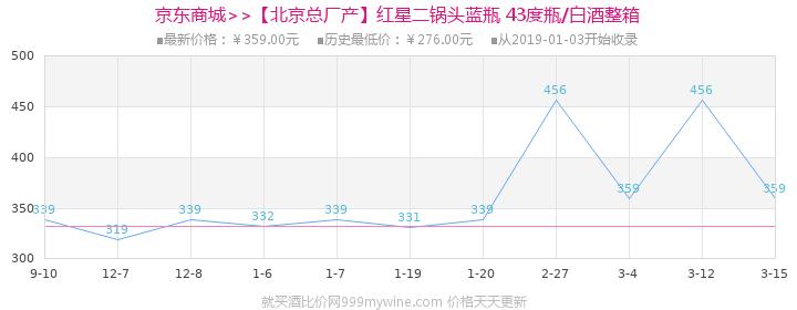 【北京总厂产】红星二锅头蓝瓶 43度500ml*12瓶/白酒整箱价格走势图