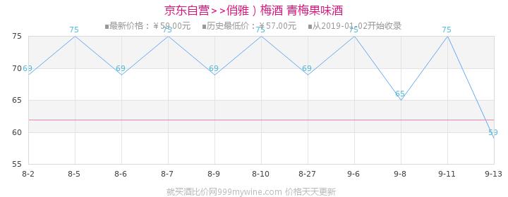 【京东超市】俏雅 (CHOYA)梅酒 青梅果味酒 750ml价格走势图