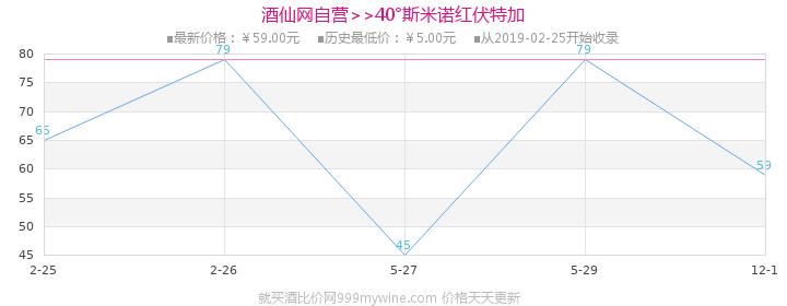 40°斯米诺红伏特加750ml价格走势图