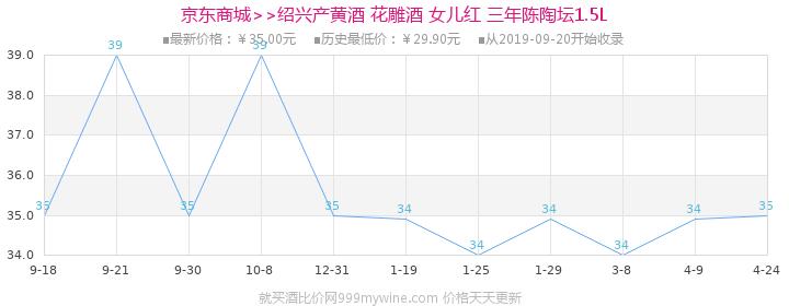 绍兴产黄酒 花雕酒 女儿红 三年陈陶坛1.5L价格走势图