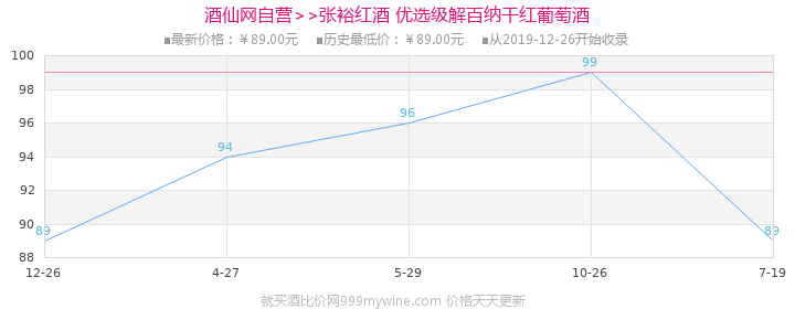 张裕(CHANGYU)红酒 优选级解百纳干红葡萄酒750ml价格走势图
