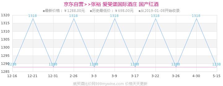 张裕(CHANGYU)红酒 爱斐堡国际酒庄赤霞珠干红葡萄酒 750ml价格走势图
