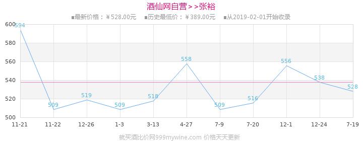 张裕(CHANGYU)红酒 优选级解百纳干红葡萄酒750ml(6瓶装)价格走势图
