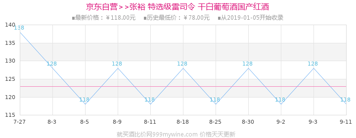 张裕(CHANGYU)葡萄酒 雷司令干白葡萄酒 750ml价格走势图