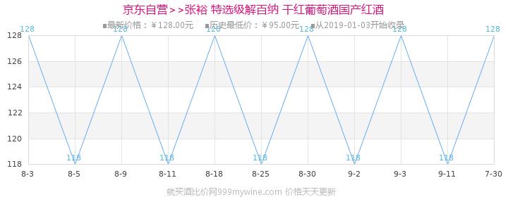 【京东超市】张裕(CHANGYU)红酒 特选级解百纳干红葡萄酒 750ml价格走势图