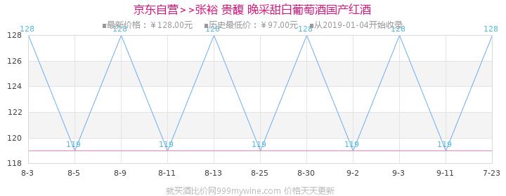 【京东超市】张裕(CHANGYU)红酒 贵馥晚采甜白葡萄酒 750ml价格走势图