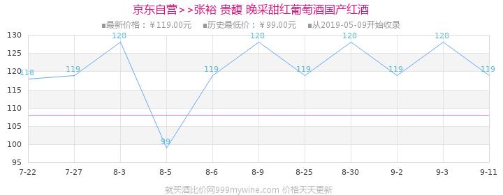 【京东超市】张裕(CHANGYU)红酒 贵馥晚采甜红葡萄酒 750ml价格走势图