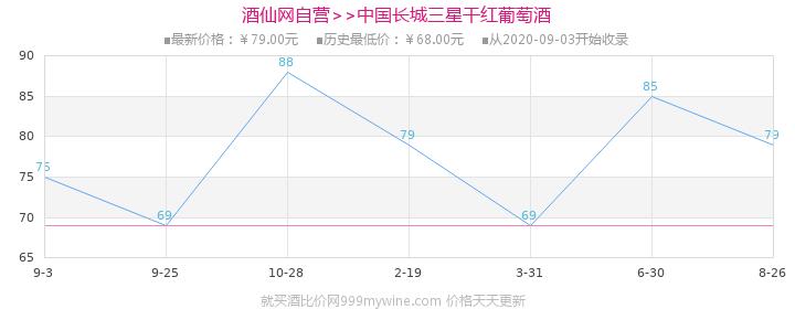 中国长城三星干红葡萄酒750ml价格走势图