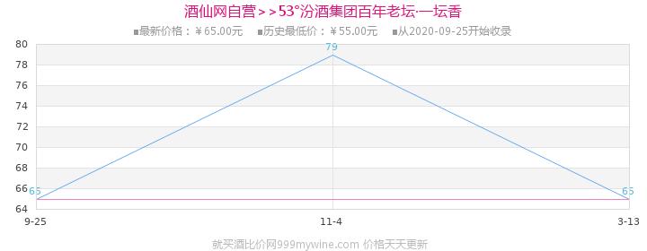 53°汾酒集团百年老坛·一坛香475ml价格走势图